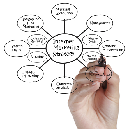 Internet Marketing Agency in Little Rock Arkansas